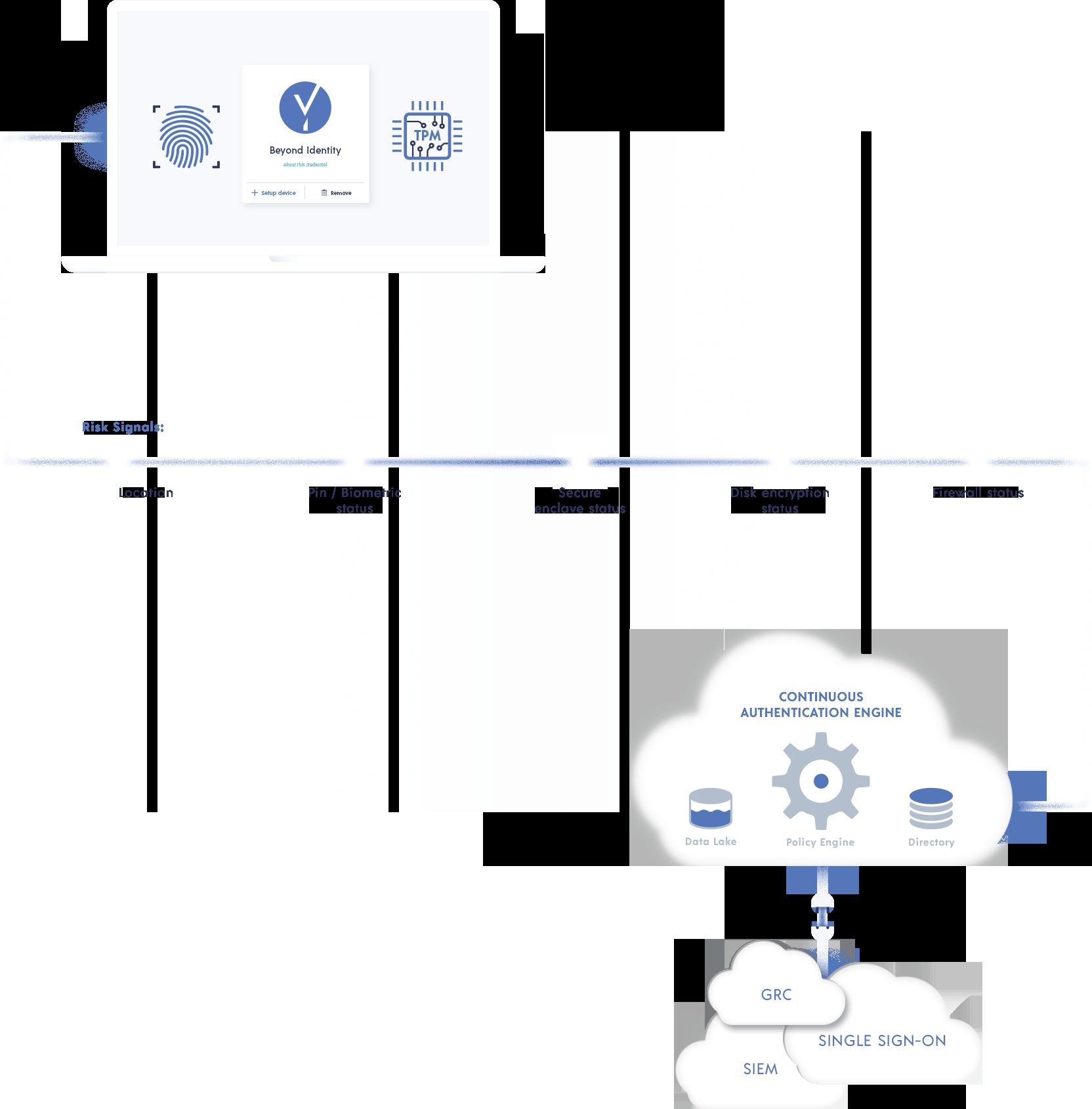 BI Cloud diagram explanation