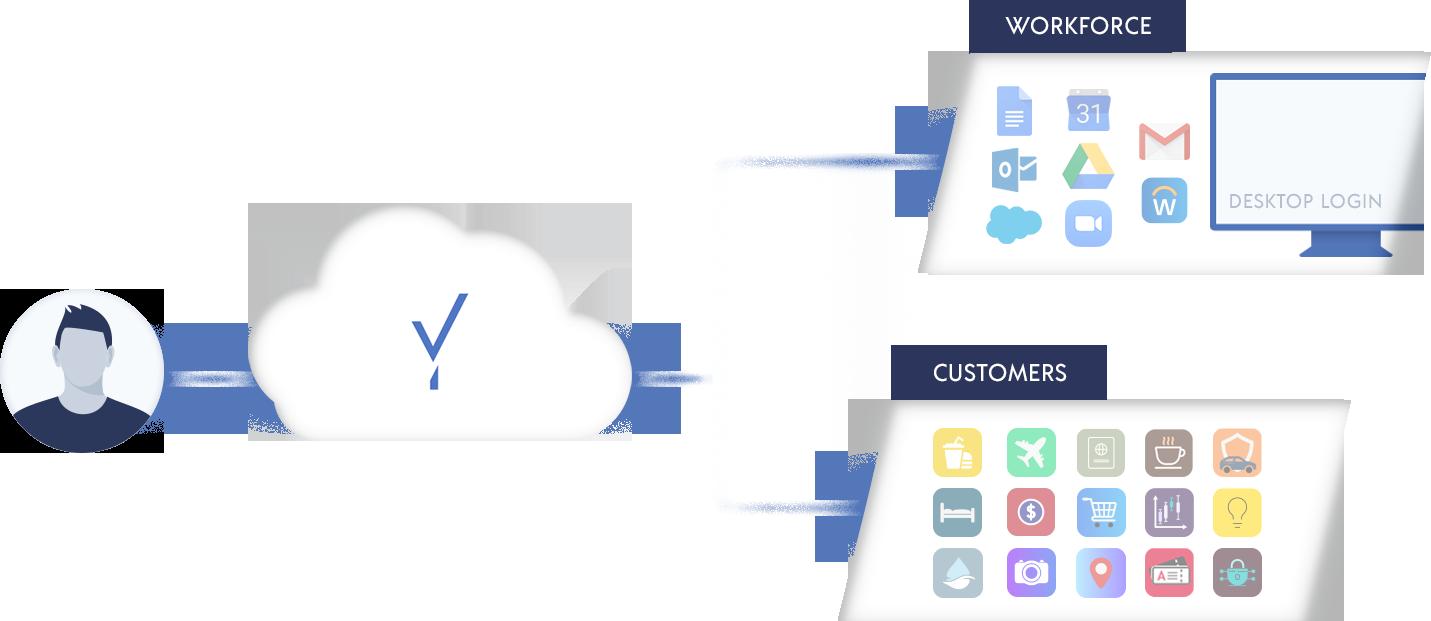 Cloud to workforce & customers